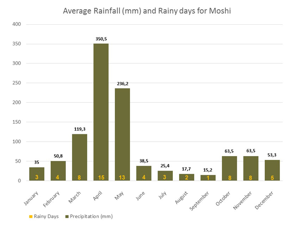Avg-Rainfall